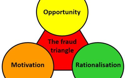 The Fraud Triangle – The Third Corner – Opportunity