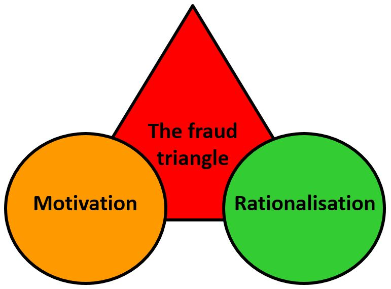 The Fraud Triangle – Second Corner – Rationalisation