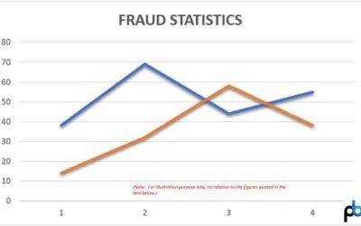 Some global fraud statistics