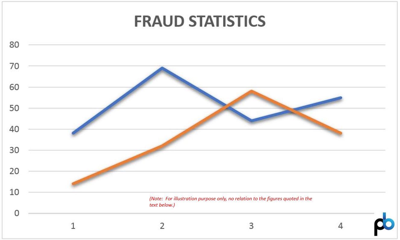 Some global fraud statistics - Pieter Booyens & Associates